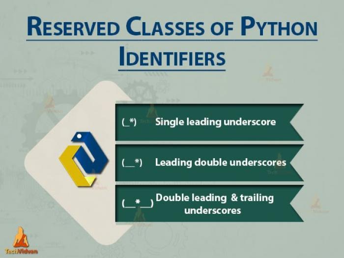 Định danh trong Python - Cách đặt tên các biến trong Python